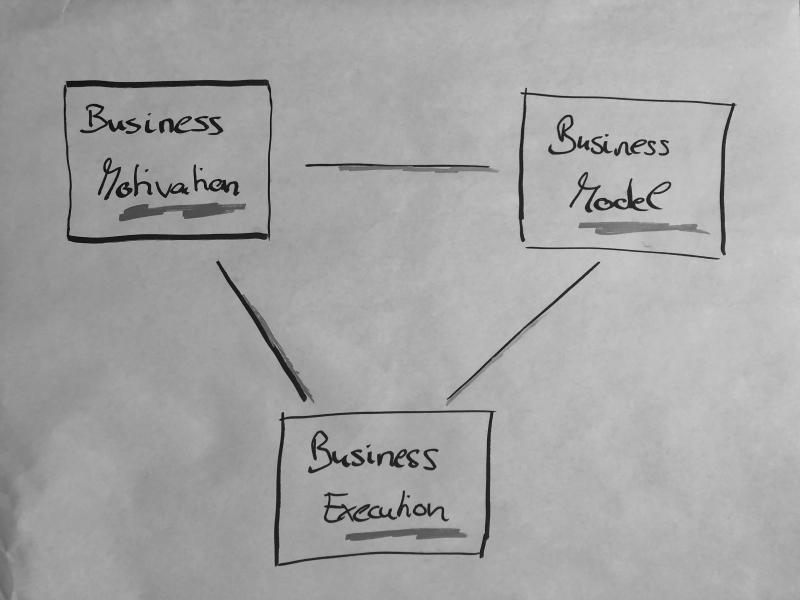 Business Architecture Triangle